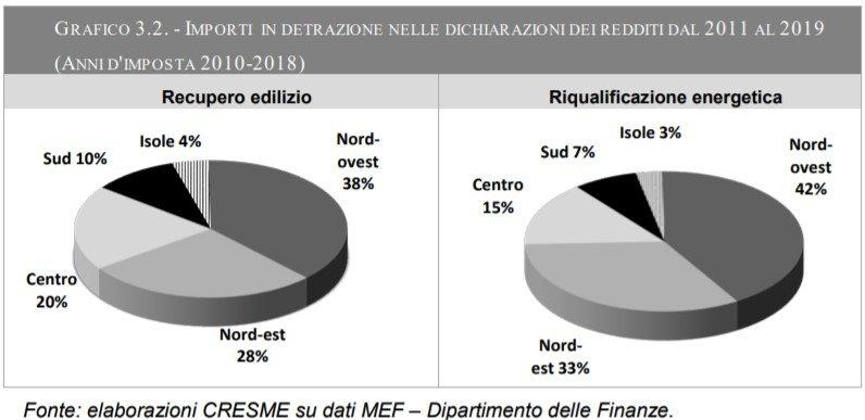 Interventi per recupero edilizio e riqualificazione nelle regioni italiane dal 2010 al 2018. Fonte Cresme