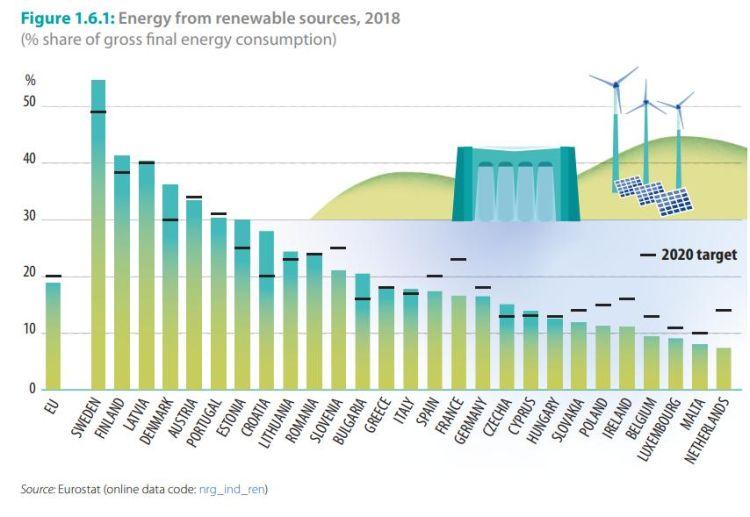 Percentuale di rinnovabili nella produzione energetica dei paesi dell'UE nel 2018