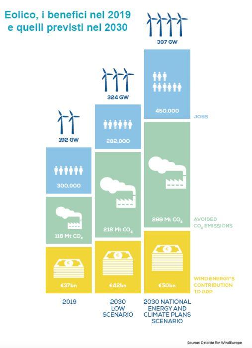 Eolico e industria: i benefici diretti e indiretti