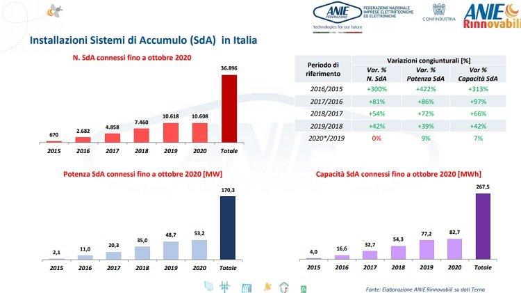 Sistemi di accumulo installati in Italia nei primi 10 mesi del 2020