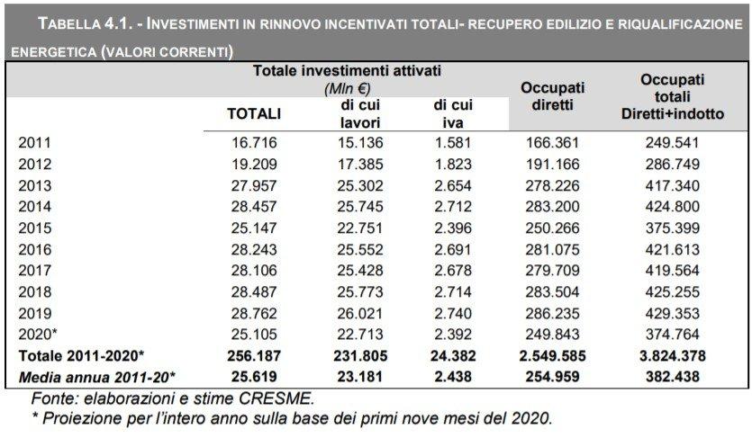 IMPATTO SULL'OCCUPAZIONE DEGLI INVESTIMENTI INCENTIVATI FISCALMENTE NEL PERIODO 2011-2019. Fonte Cresme