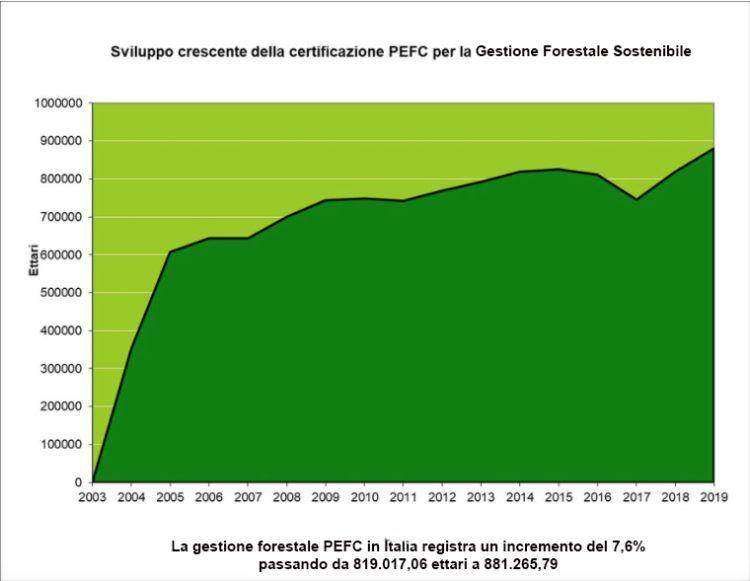 PEFC Italia e gestione forestale sostenibile