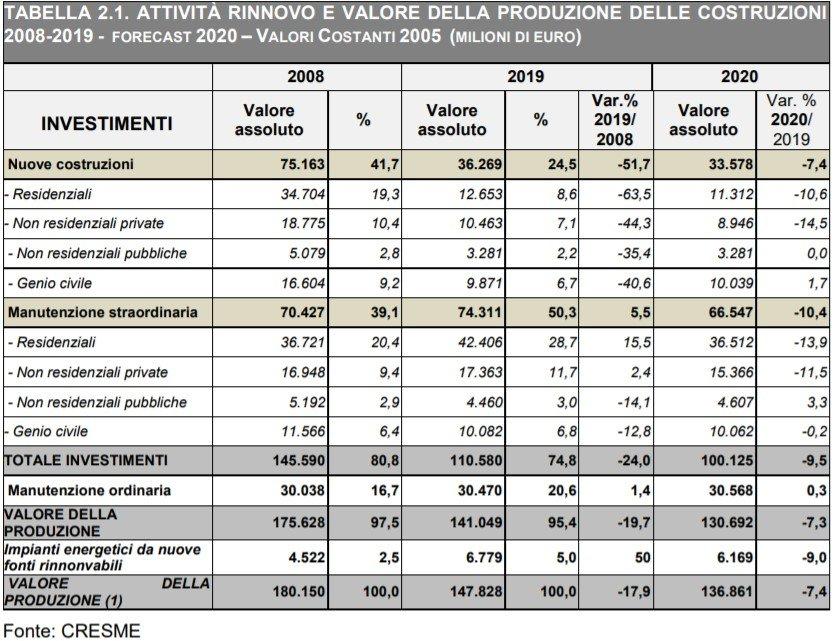 Valore della produzione delle costruzioni dal 2008 al 2020. Fonte Cresme