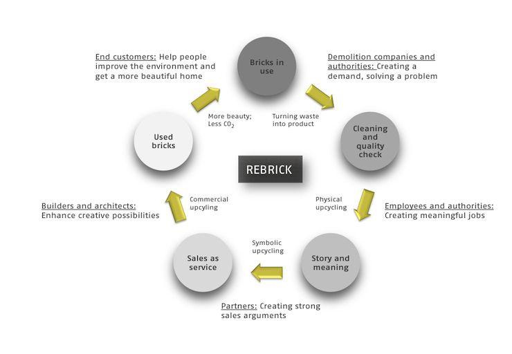 Il ciclo sostenibile di Rebrick, progetto di riciclo dei mattoni usati