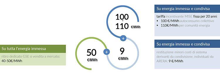 Comunità energetiche, tariffa incentivante erogata dal GSE