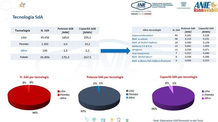 Il Italia il 96% dei sistemi di accumulo installati sono a base Litio