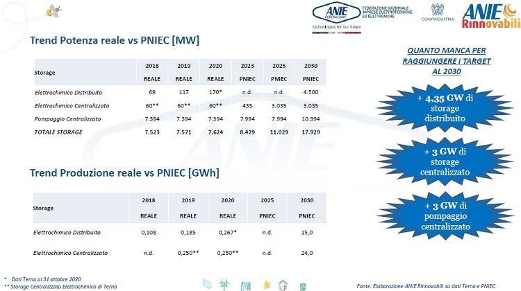 Sistemi di accumulo: potenza installata a ottobre 2020 e obiettivi Pniec