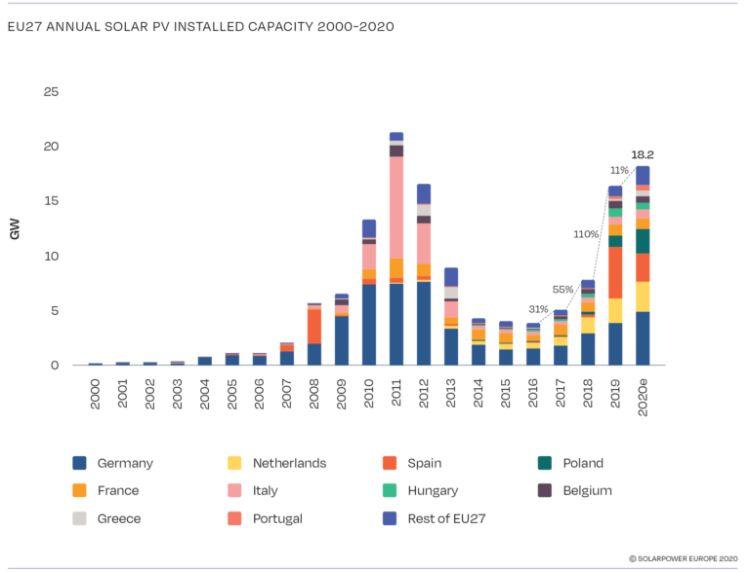 Nel 2020 in Europa aggiunti 18,2 GW di capacità fotovoltaica