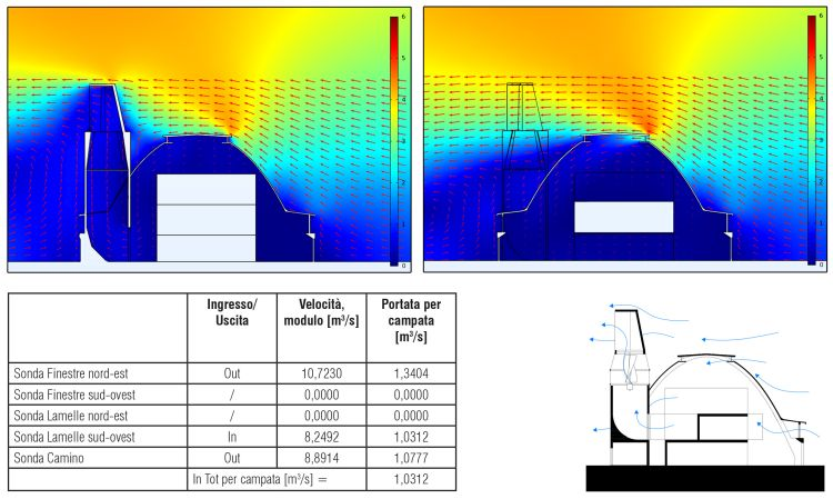 Simulazioni di vento nel progetto di riqualificazione della darsena di ravenna