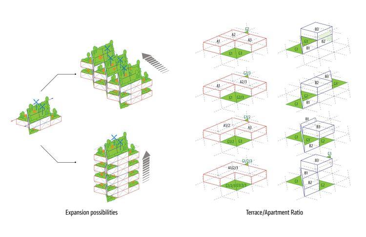 Lo schema del complesso edilizio Mitosis di Amsterdam