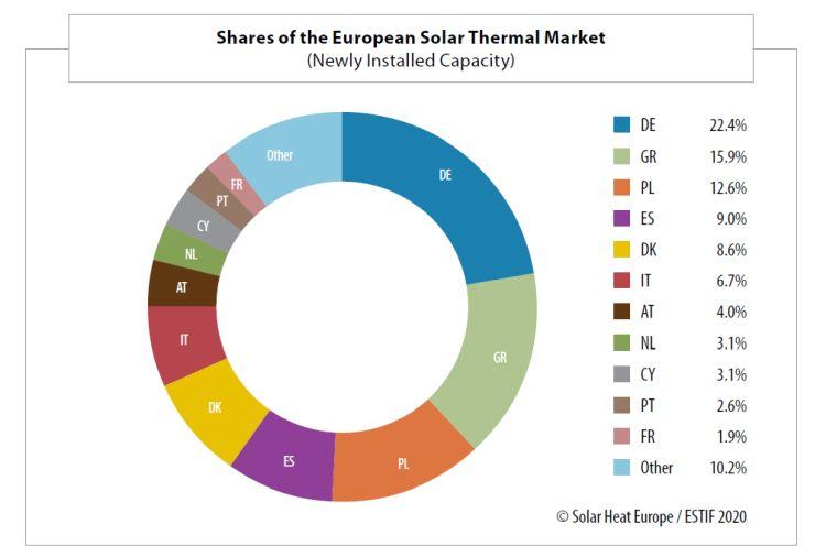 Solare termico: i principali mercati in Europa