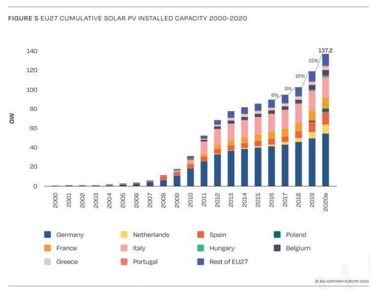 Fotovoltaico: la capacità installata cumulativa nell'UE ha raggiunto 137,2 GW nel 2020