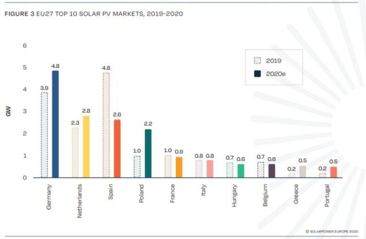 Fotovoltaico: installazioni nei paesi dell'UE nel 2019 e 2020