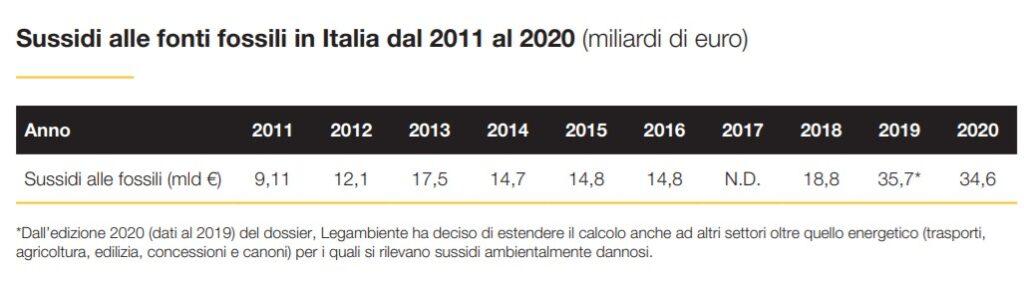 Sussidi alle fonti fossili in Italia dal 2011 al 2020