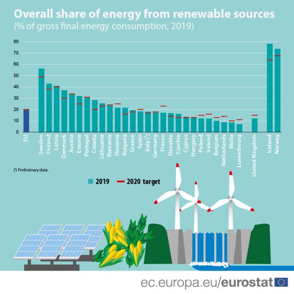 Percentuale di energia da rinnovabili in Europa nel 2019