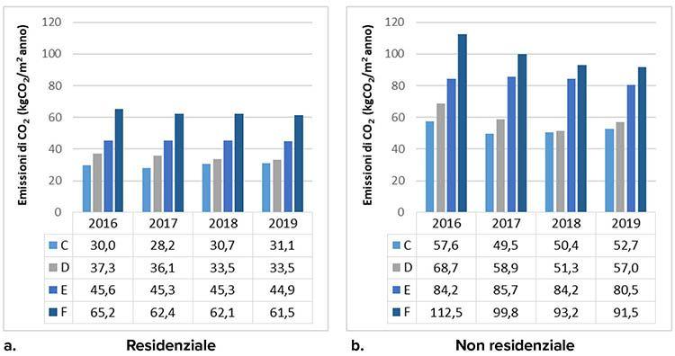 Distribuzione dei valori medi di emissioni di CO2 per zona climatica