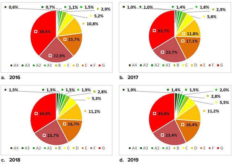 APE per classe energetica nel periodo 2016-2019