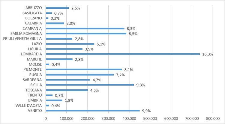 Percentuale APE emessi per regione dal 2016 al 2019