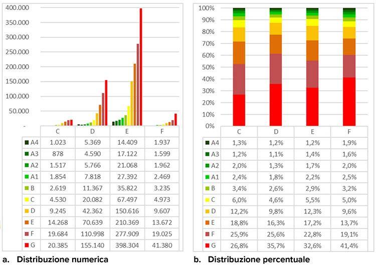 Distribuzione degli APE per zona climatica