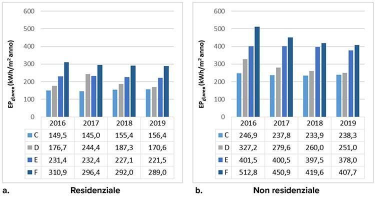 Indice di prestazione energetica globale non rinnovabile