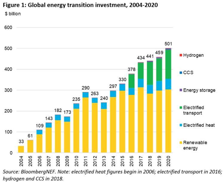 BNEF: Investimenti globali in energie rinnovabili dal 2004 al 2020 per tecnologia