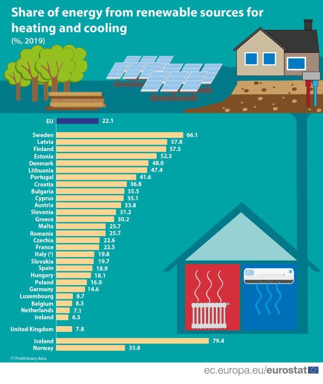 Quota di energia da fonti rinnovabili nel riscaldamento e nel raffreddamento