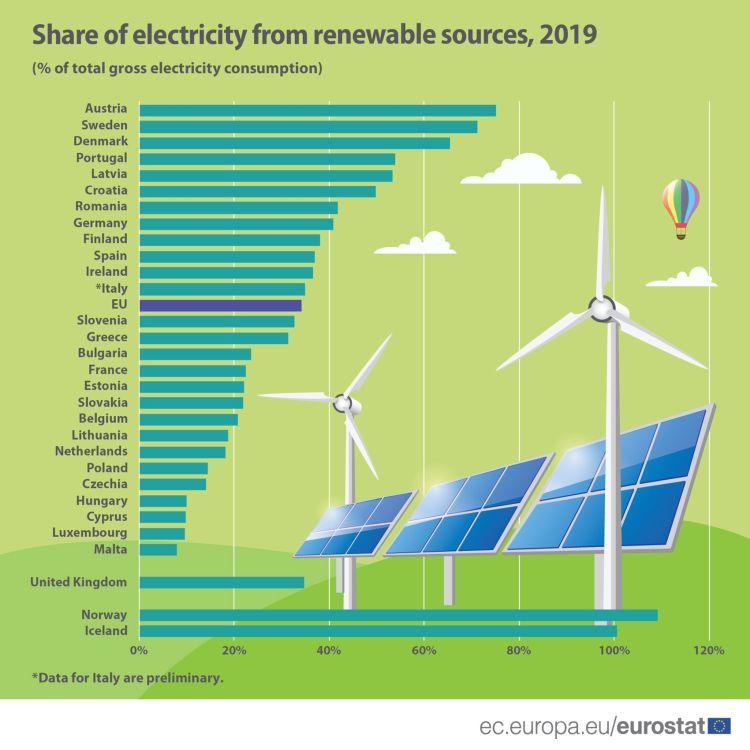 Quota di energia da fonti rinnovabili nell'elettricità nel 2019. I dati dell'Eurostat