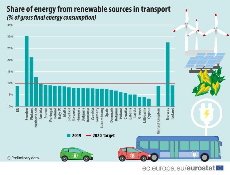 Rinnovabili nei trasporti nell'UE a 27 nel 2019