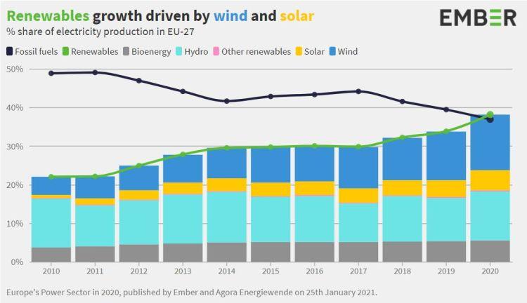 Crescita delle rinnovabili tra il 2010 e il 2020