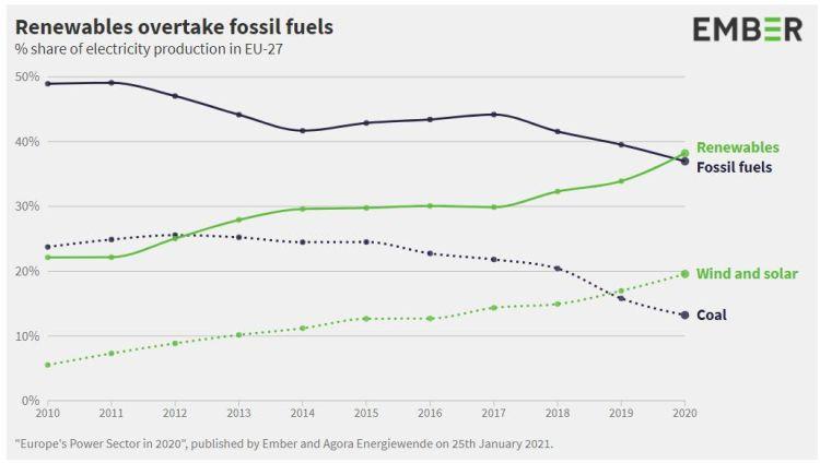 Nel 2020 per la prima volta in Europa l'elettricità rinnovabile ha battuto quella fossile