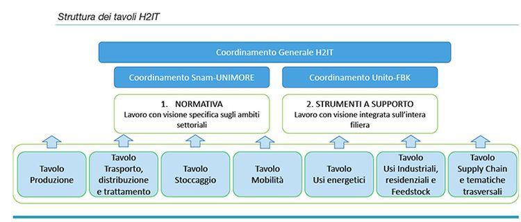 La strategia di H2IT per un'economiaitaliana all'idrogeno