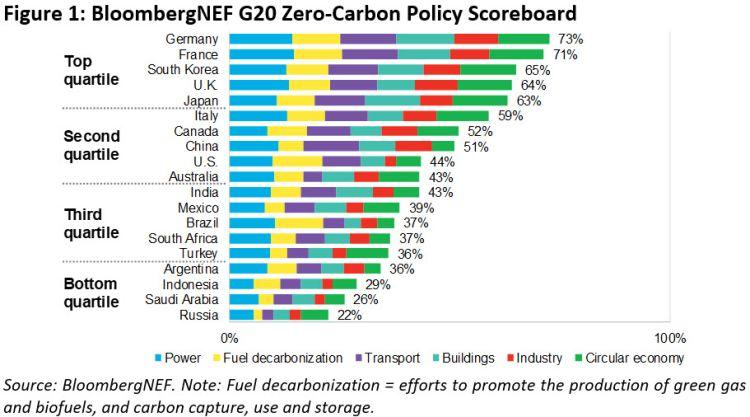 Le politiche di decarbonizazione dei paesi del G20 rispetto agli obiettivi climatici