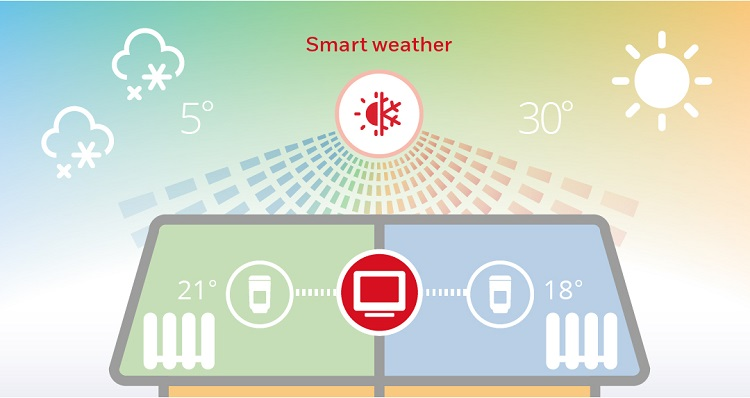 Smart weather control