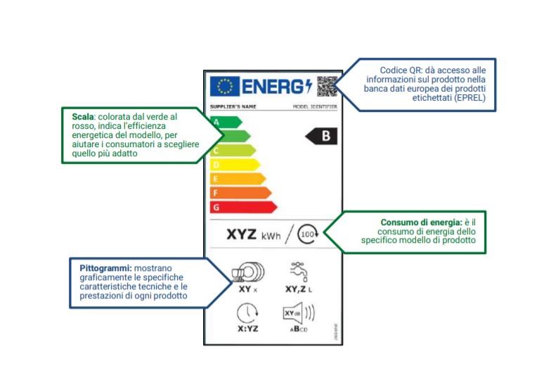 Come leggere le etichette energetiche