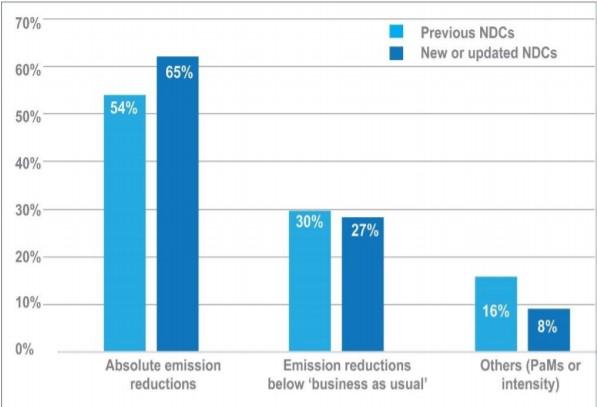 Obiettivi di riduzione emissioni negli NDC