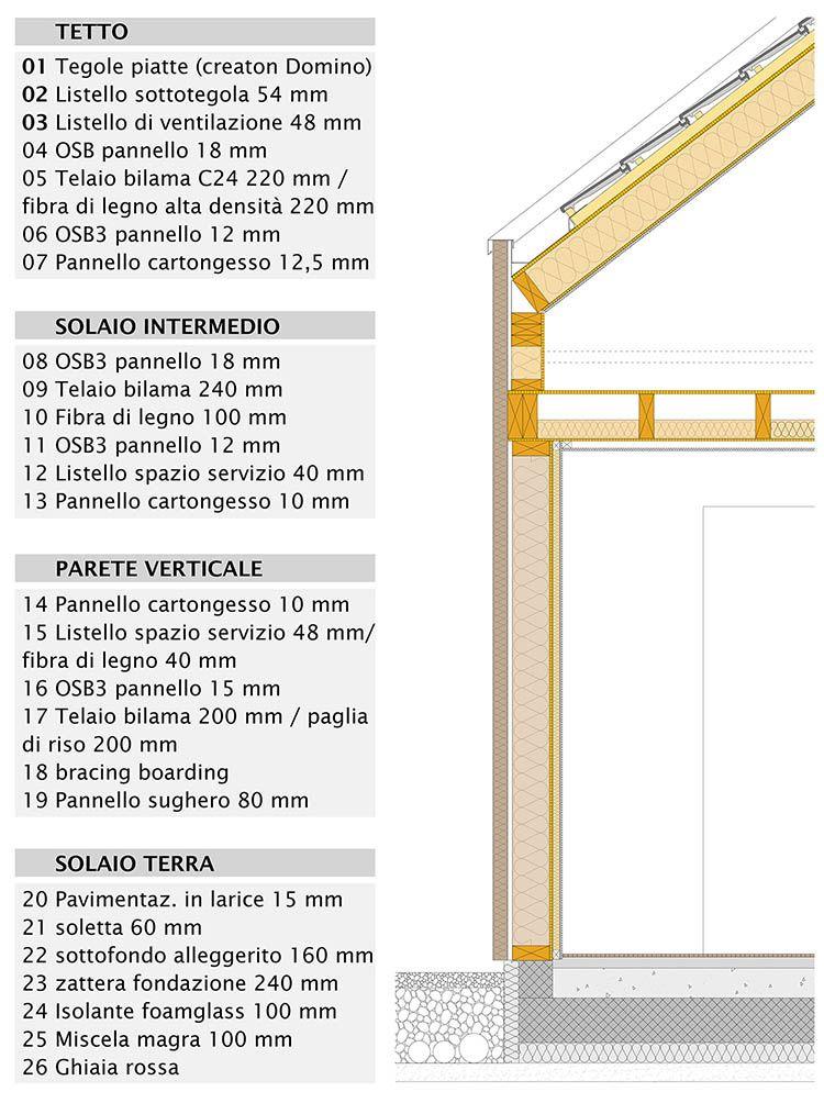 Dettagli costruttivi Casa 4 a Magnago