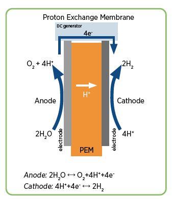 Idrogeno da rinnovabili, Schema di funzionamento PEM
