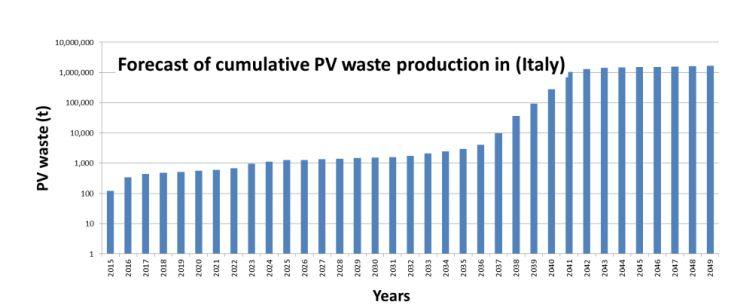 Previsioni produzione di rifiuti complessivi di fotovoltaico in Italia