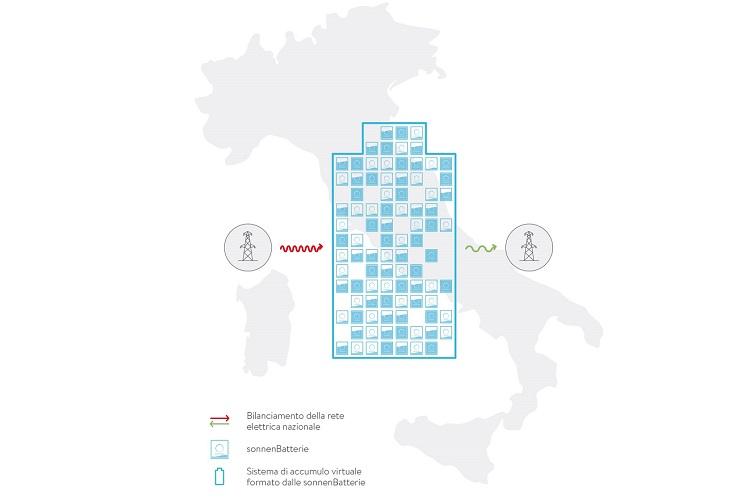 sonnen è il primo operatore per numero di punti in UVAM in Italia