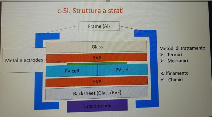 Composizione pannelli fotovoltaici