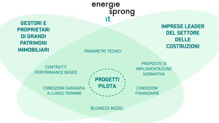 Edera, Il modello di funzionamento di Energiesprong Italia