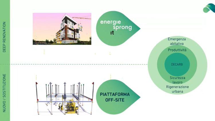 Edera: Schema del modello di funzionamento