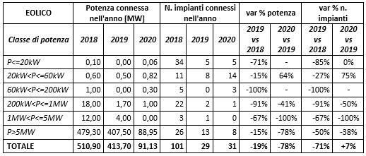 Eolico: Potenza connessa e numeri di impianti installati tra il 2018 e il 2020