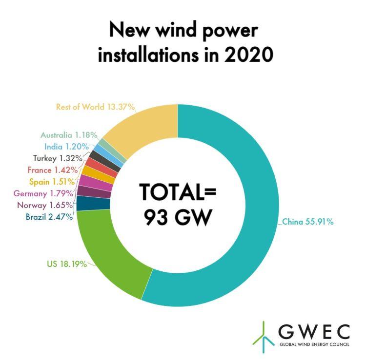 Global Wind Energy Council: installazioni di eolico nel 2020