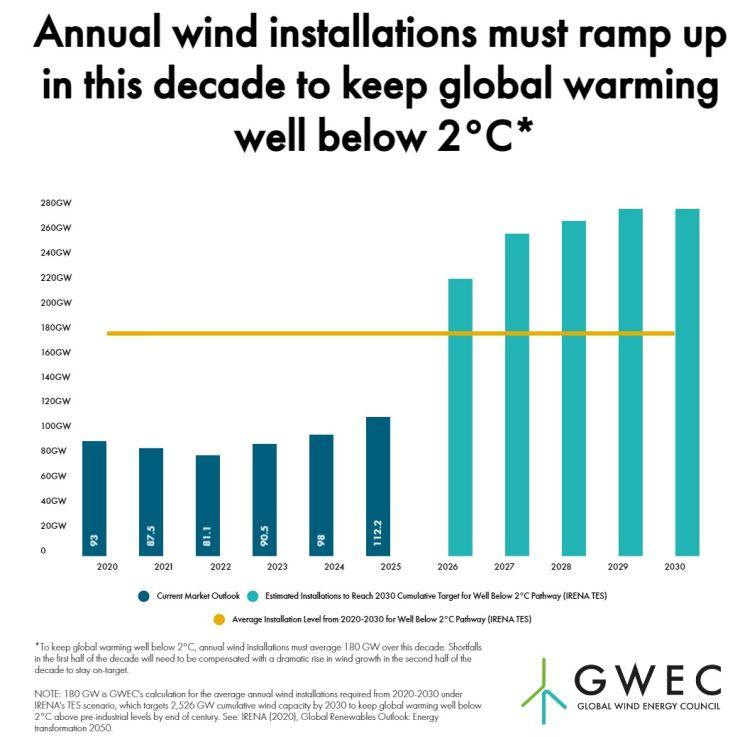Nuova capacità eolica fino al 2030 per garantire emissioni 0