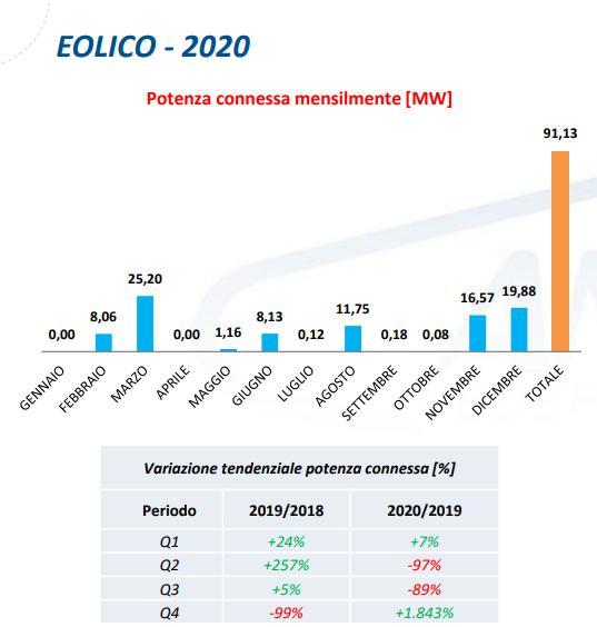 Eolico: potenza connessa mensilmente nel 2020