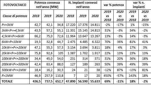Fotovoltaico: potenza connessa e numero impianti installati tra il 2018 e il 2020
