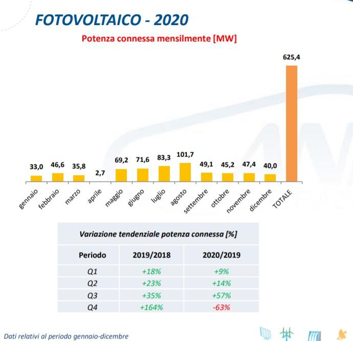 Fotovoltaico potenza connessa mensilmente nel 2020