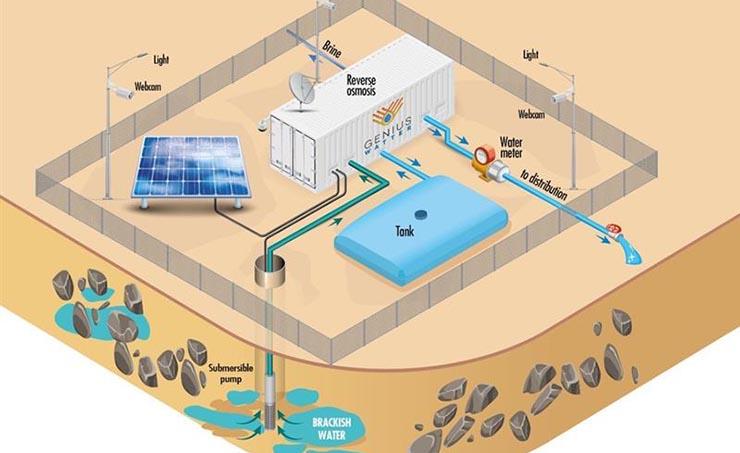 Il funzionamento della tecnologia di desalinizzazione