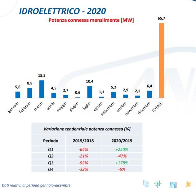 Idroelettrico: potenza connessa mensilmente nel 2020